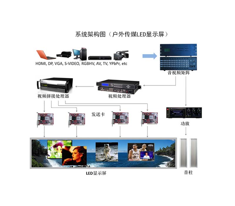 三虹科技户外LED显示屏解决方案